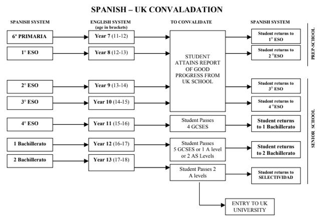Convalidacion cursos britanicos y españoles